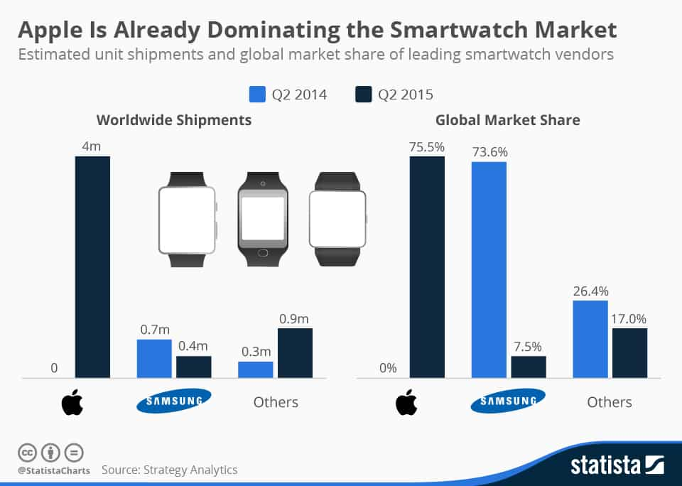 Apple Watch News and Sales