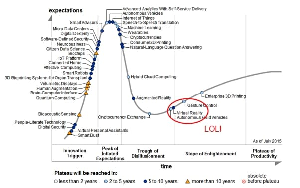 VR Hype Cycle which will impact Virtual Reality Trends
