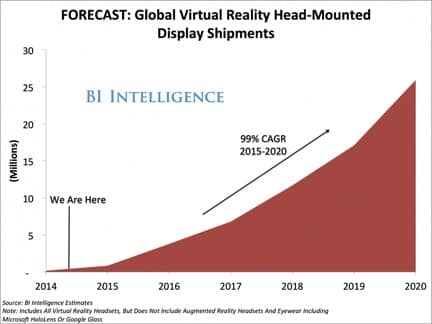 Virtual Reality Trends - Virtual Reality Shipments