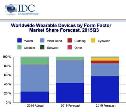 Wearable Tech Market