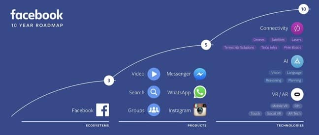 Facebook Virtual Reality Roadmap
