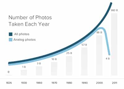 Number of Photos taken each year