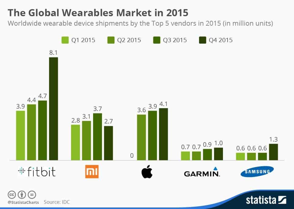 Wearables Marketshare