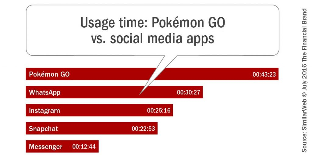 Pokemon Go and Social Media