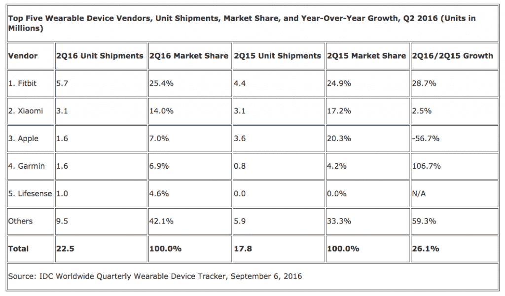 Wearables Market-IDC