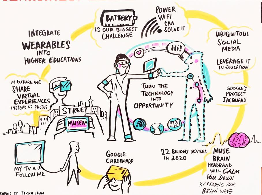 Visualization of Emory Craig's keynote talk at the Digital Education Show, Kuala Lumpur, Malaysia