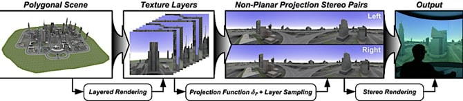 Overview of Nonplanar Projection View Rendering