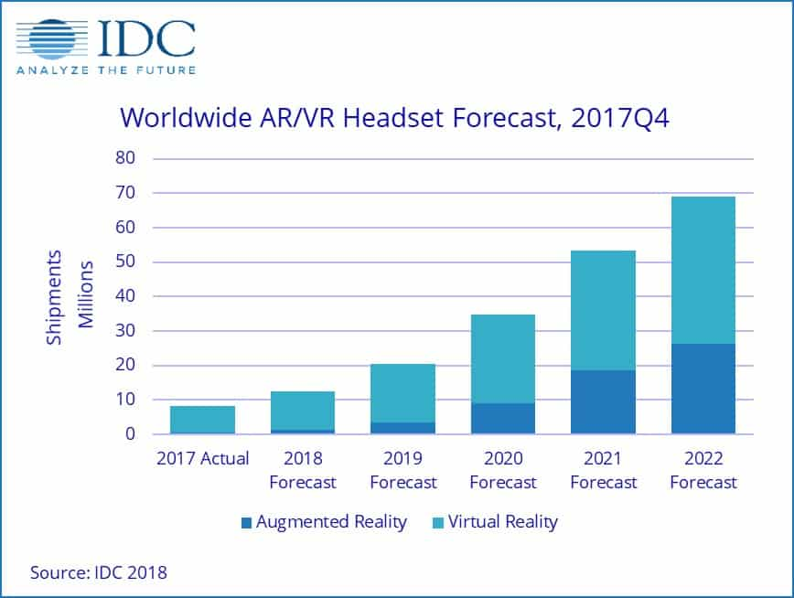 AR VR Market graph reveals 52% growth rate over five years