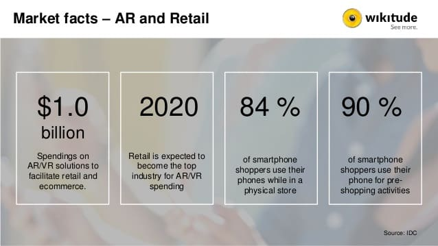 AR VR in retail market