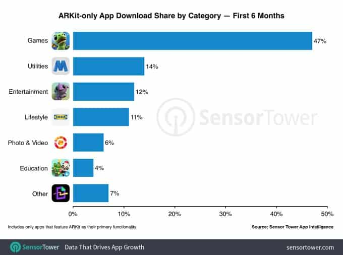 ARKit by category - Apple AR rumors may change this