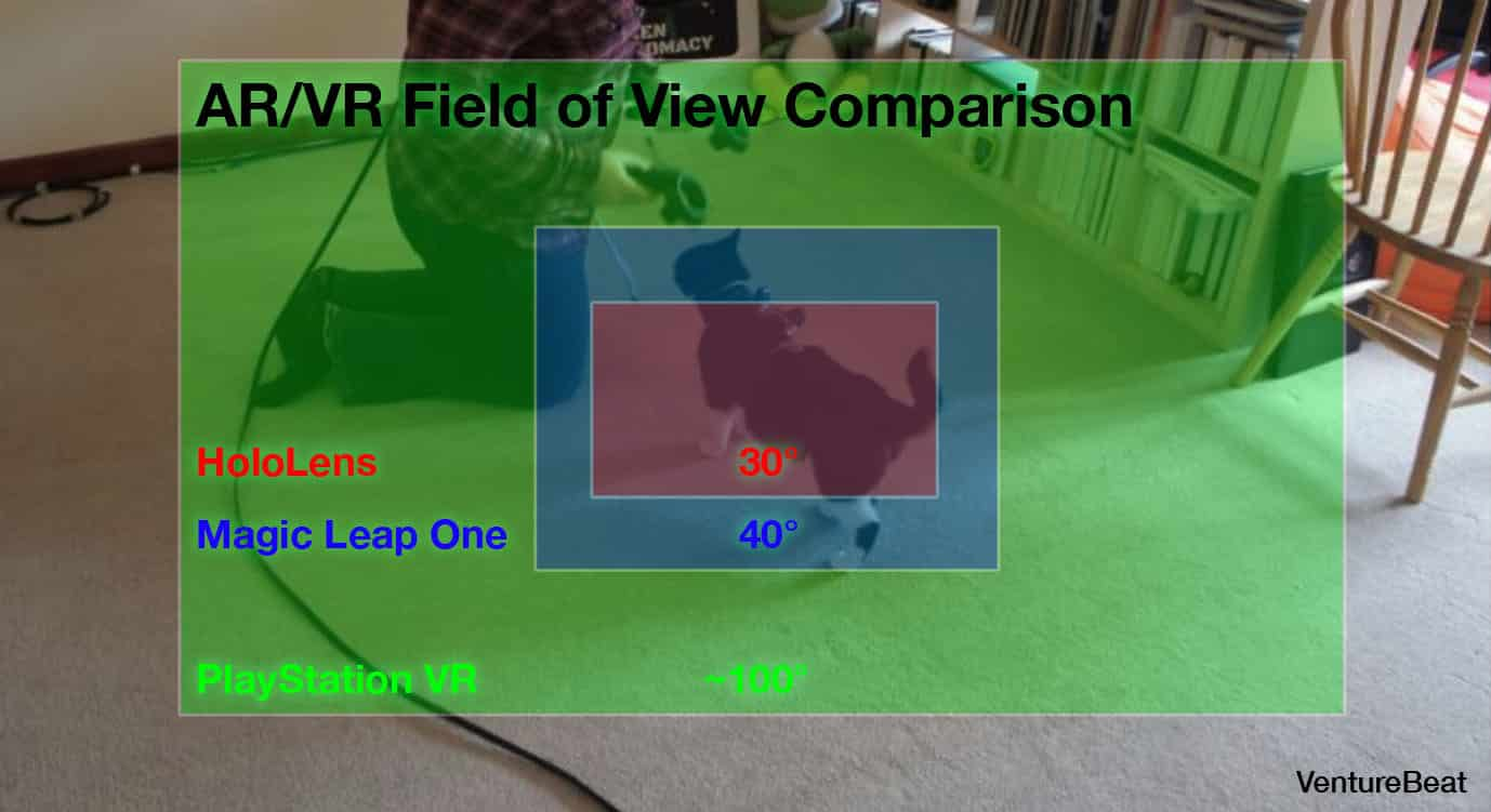 AR VR Field of View Comparison
