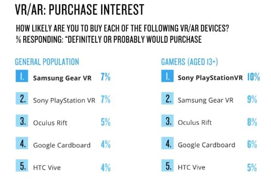 VR headset interest in purchasing graph.