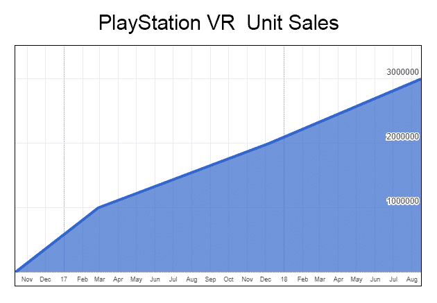 PlayStation VR Headset Sales