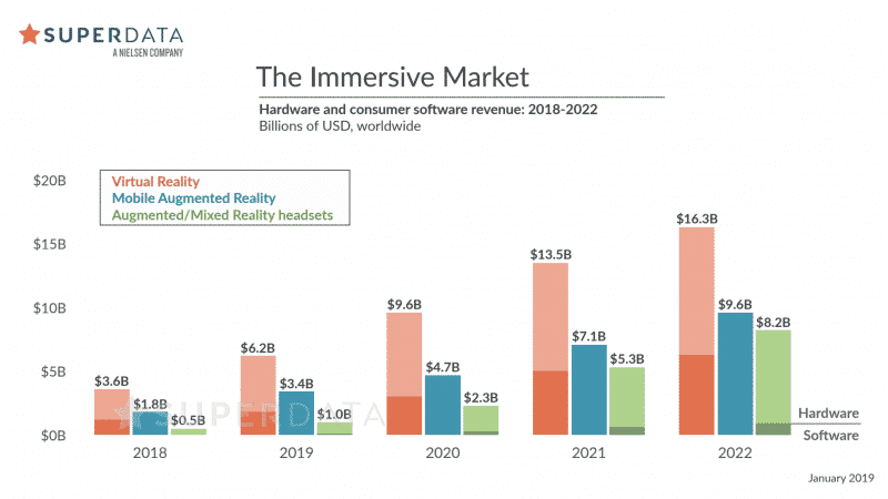 Immersive technology revenue projections - VR grew by 30% and will grow even faster in the future.