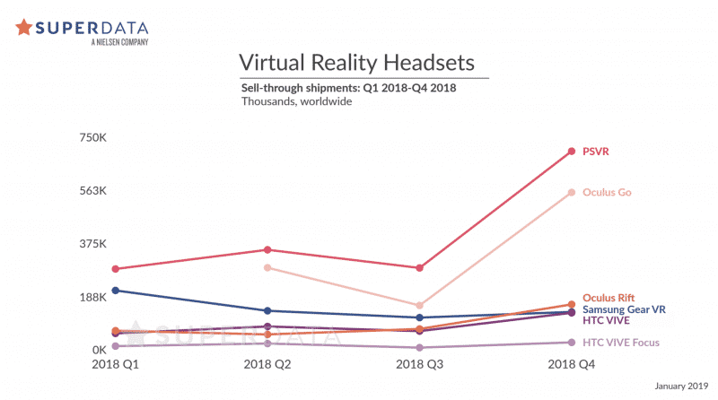 VR grew by 30% - Market Report VR headsets 2018