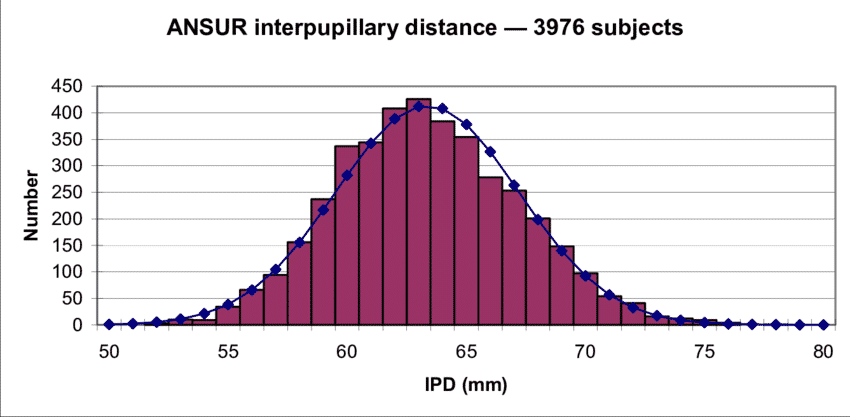 IPD distances and general population impacts VR headset design