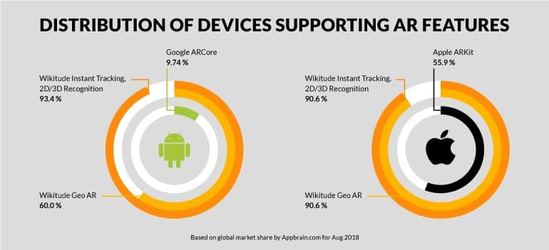 AR Device Distribution Google and Apple