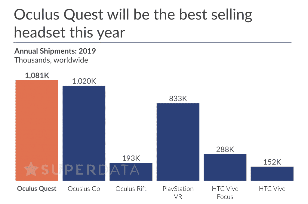 VR Headset sales projection with Oculus Quest for 2019