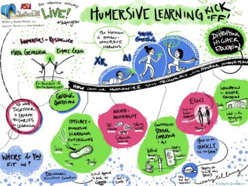 Humersive Learning Project - a project that considers human and student experience in the context of emerging technologies and the convergence of extended reality (XR) and artificial intelligence (AI).-