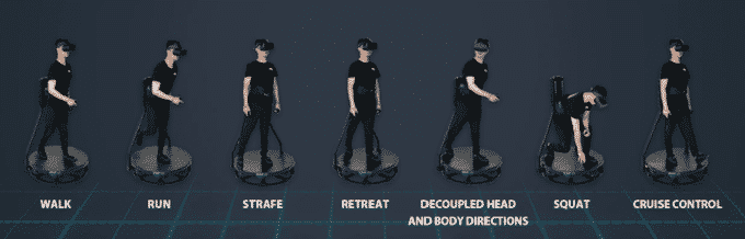 The range of movement in the Kat Walk C VR Treadmill.