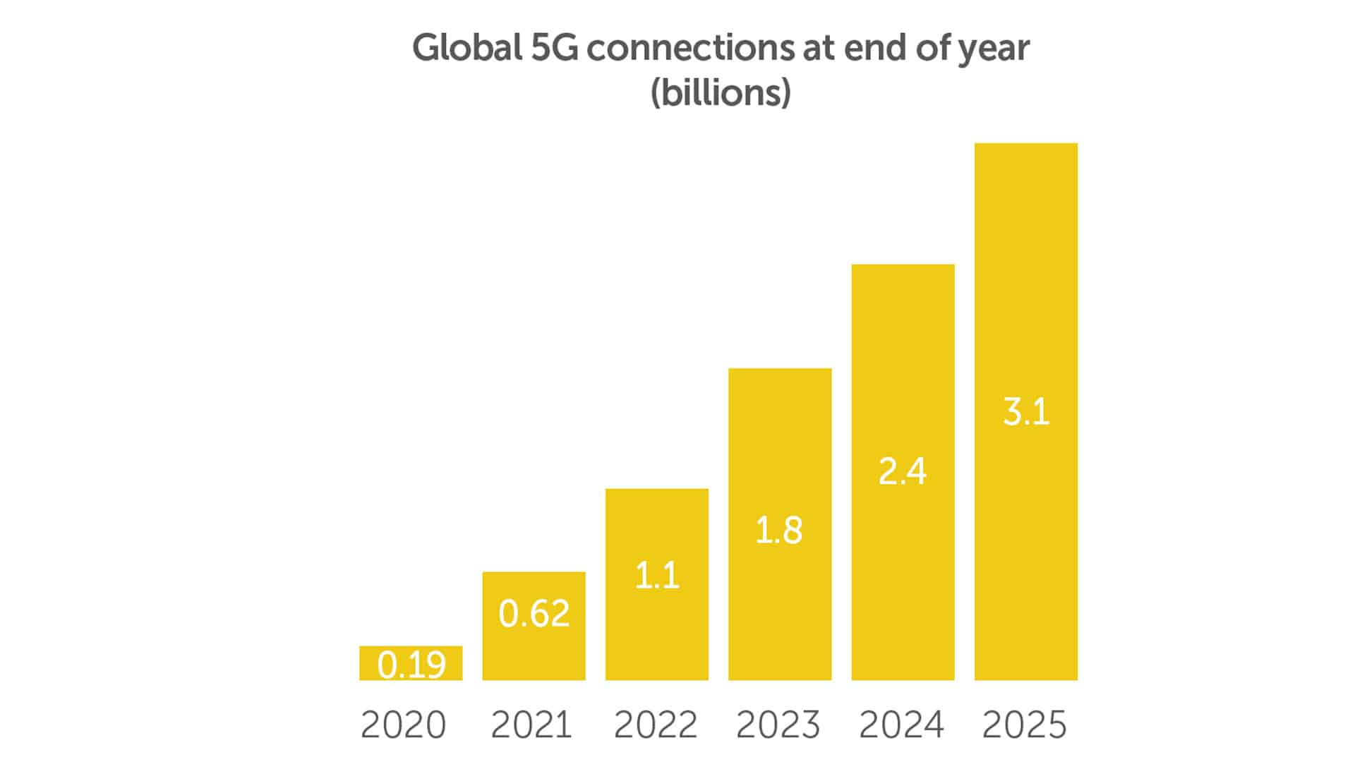 5G will be essential for XR Glasses but Qualcomm is overly optimistic about many will have access.