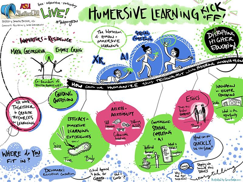 Graphic from the Humersive Learning Kick-off Session