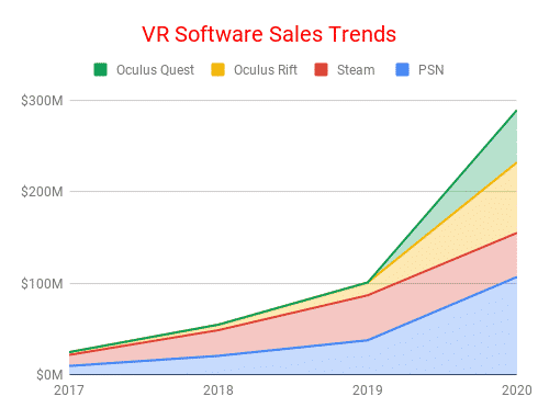 Oculus Quest 2 sales and VR software trends.
