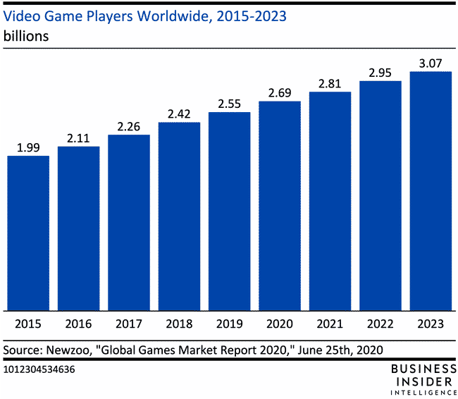 There will be over 3 billion video gamers by 2023.